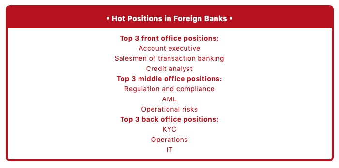 Q3 2019 Review on recruitment Market of foreign banks in China